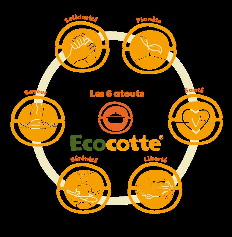 Détail des 6 atouts de l'ecocotte