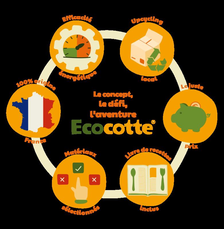 Détail du projet, de l'aventure, du défi Ecocotte